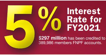 FY2021 interest